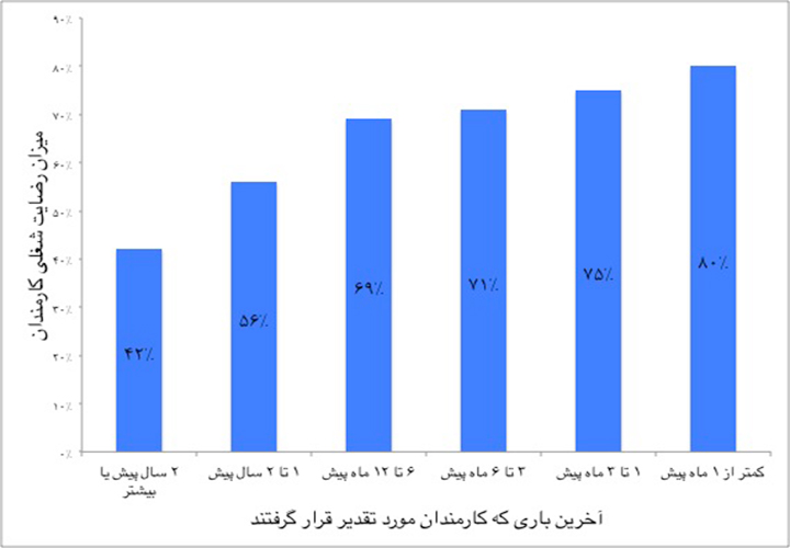 نمودار ۲