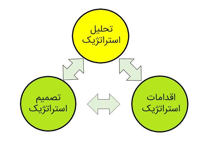 مدیرت استراتژیک - استراتژی چیست