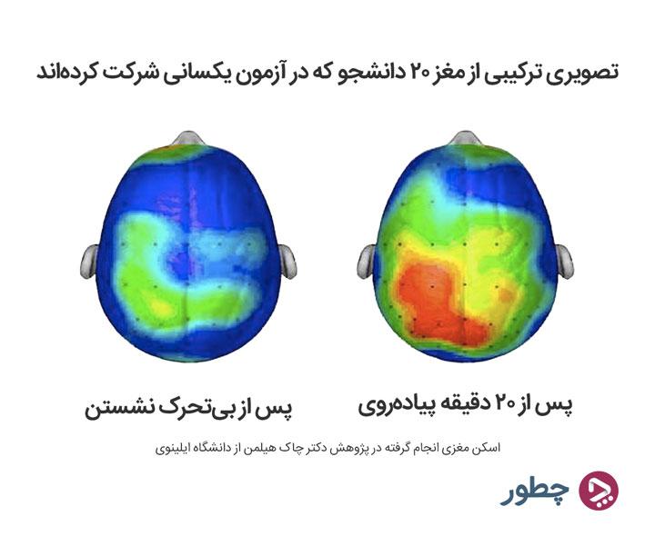 راه های تقویت حافظه برای درس خواندن