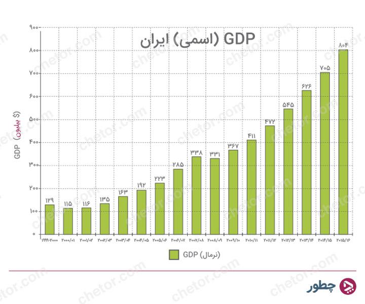 GPD ایران