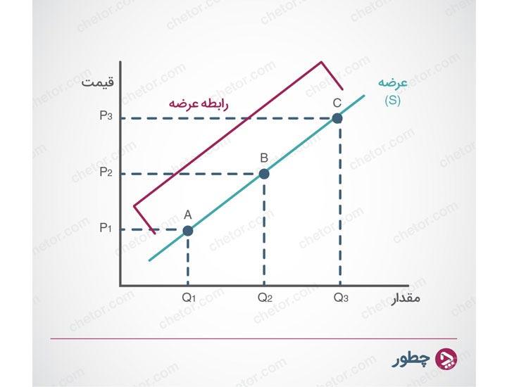 رابطه عرضه - عرضه و تقاضا