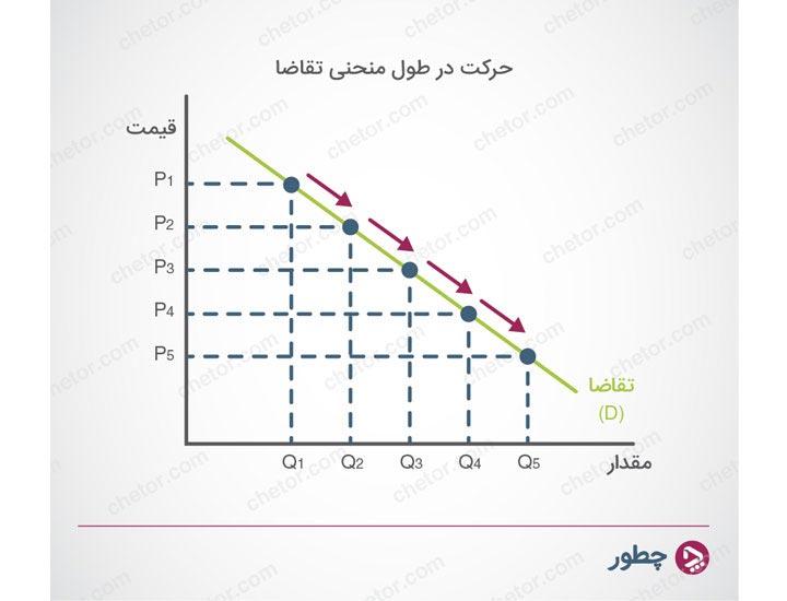حرکت در منحنی تقاضا - عرضه و تقاضا