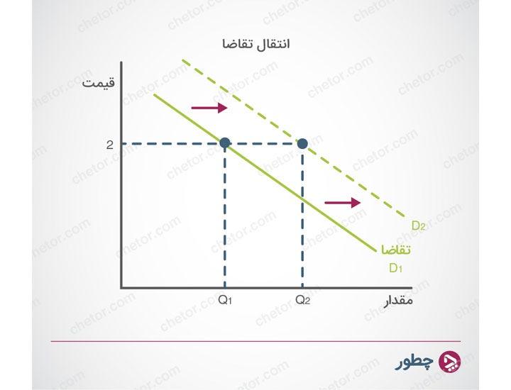انتقال منحنی تقاضا - عرضه و تقاضا