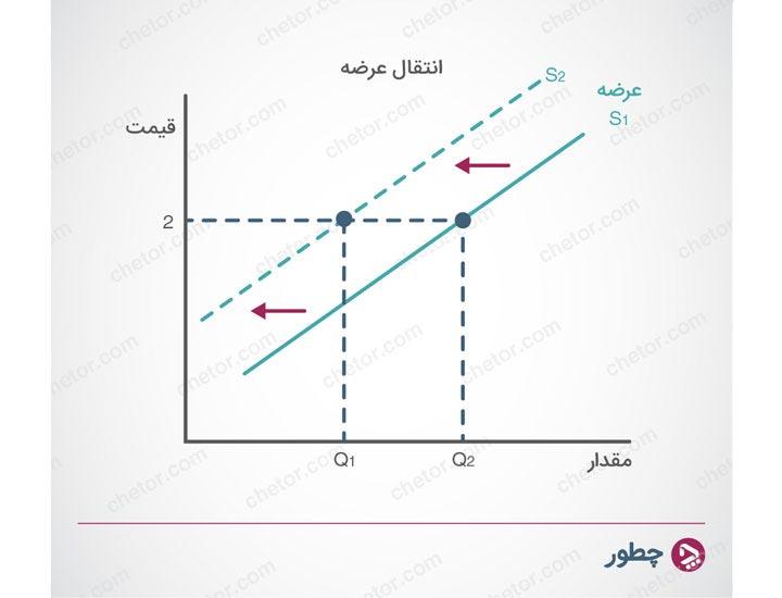 انتقال منحنی عرضه - عرضه و تقاضا