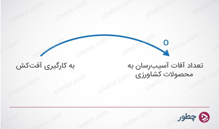 نمودار تحلیل سنتی - تفکر سیستمی چیست