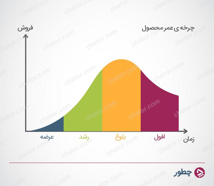 کاستی های نظریه چرخه عمر محصول