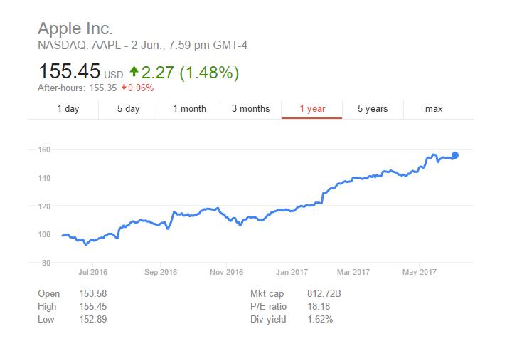 افزایش بیش از ۵۰ درصدی ارزش سهام اپل در یکسال اخیر - دیدگاه مبتنی بر منابع