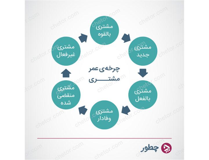 مراحل چرخه عمر مشتری