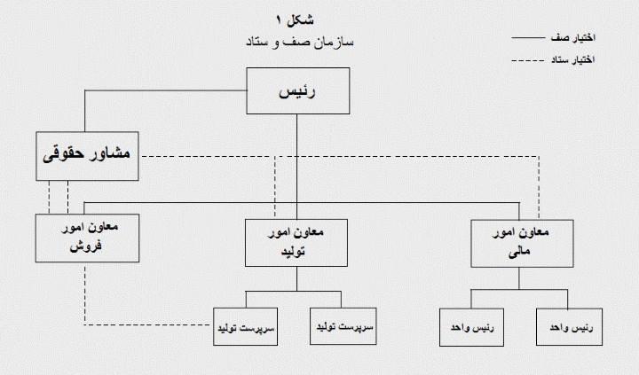 شکل ۱ - سازمان صف و ستاد