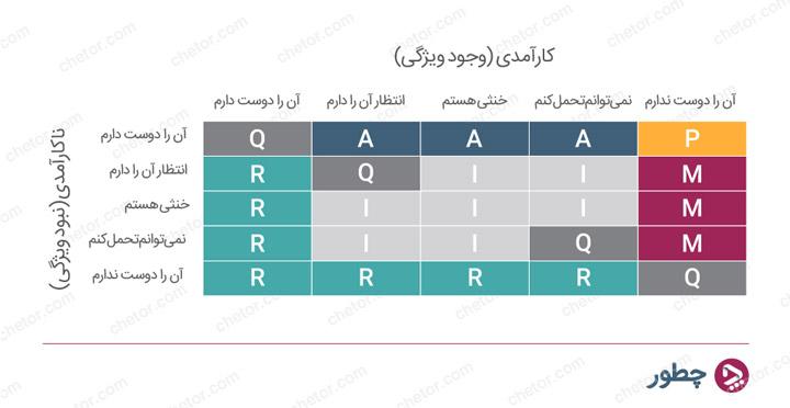 جدول ارزیابی (کمی) اصلاحشده