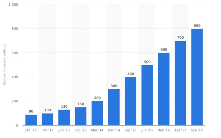 تبلیغات در اینستاگرام؛ روند رشد دنبالکنندگان اینستاگرام