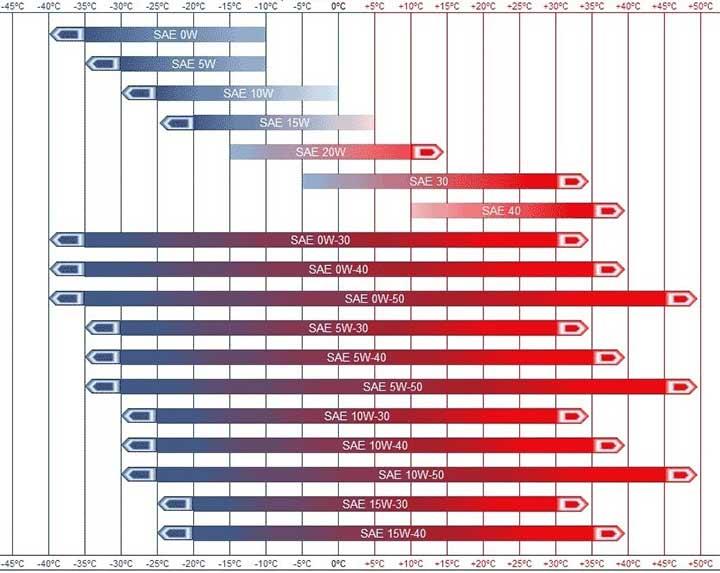 جدول گرانروی