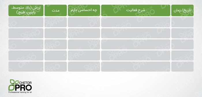 دفتر ثبت فعالیت؛ ابزاری برای استفادهی بهینه از زمان