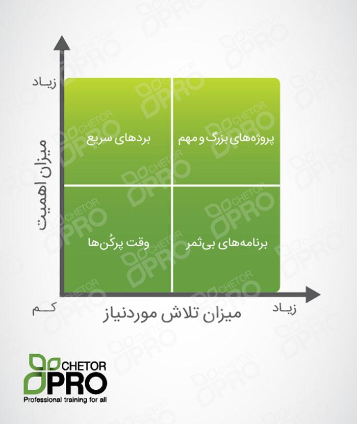 ماتریس اولویت بندی کارها؛ چطور از وقت و استعدادهایمان بهتر استفاده کنیم؟