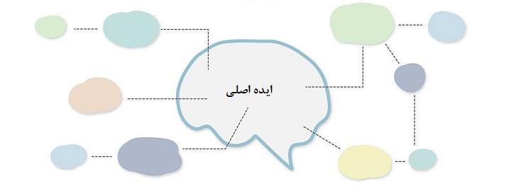 نقشهی ذهنی نموداری است که از یک واژه آغاز میشود و به دستههایی بیشتر گسترش مییابد.