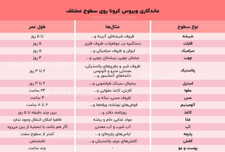 لیست کامل ماندگاری ویروس کرونا روی سطوح مختلف
