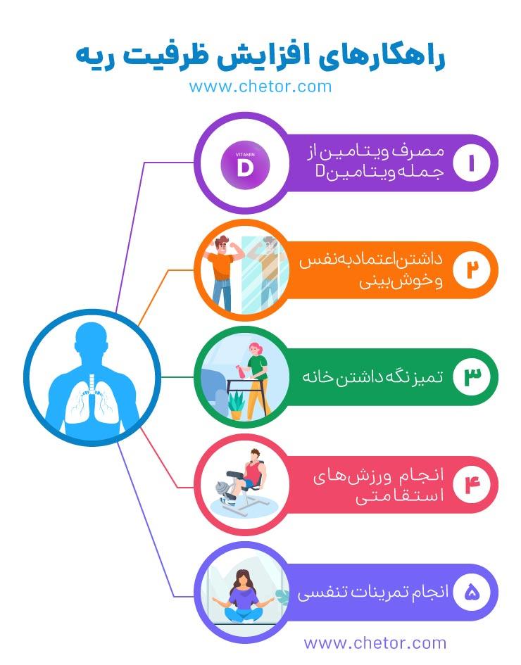 راهکارهایی برای افزایش ظرفیت ریه