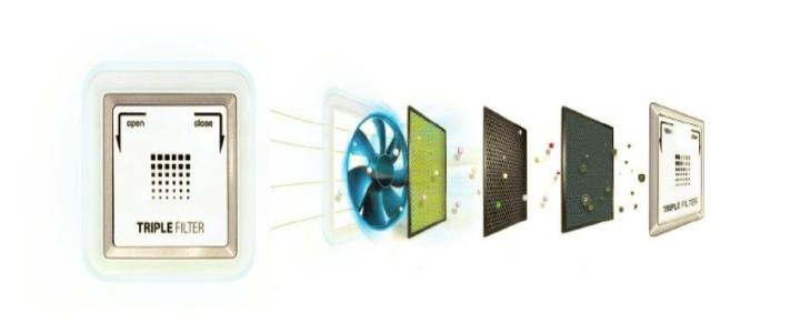 فیلترینگ سهلایه اسنوا - یخچالی که بو نمیگیرد؛ تکنولوژی چطور به حذف بوی بد یخچال کمک میکند؟