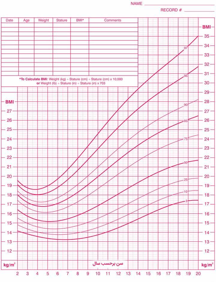 نمودار شاخص توده بدنی برای سن