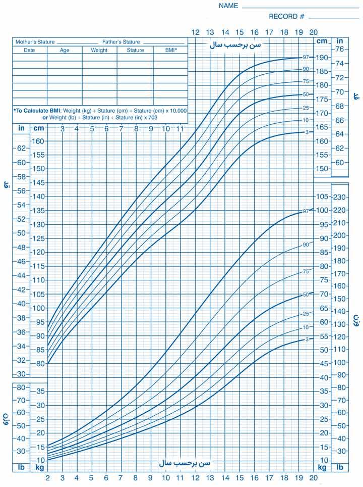 نمودار قد برای سن و وزن برای سن