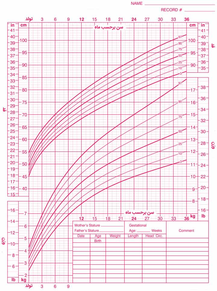 نمودار قد برای سن و وزن برای سن دختران