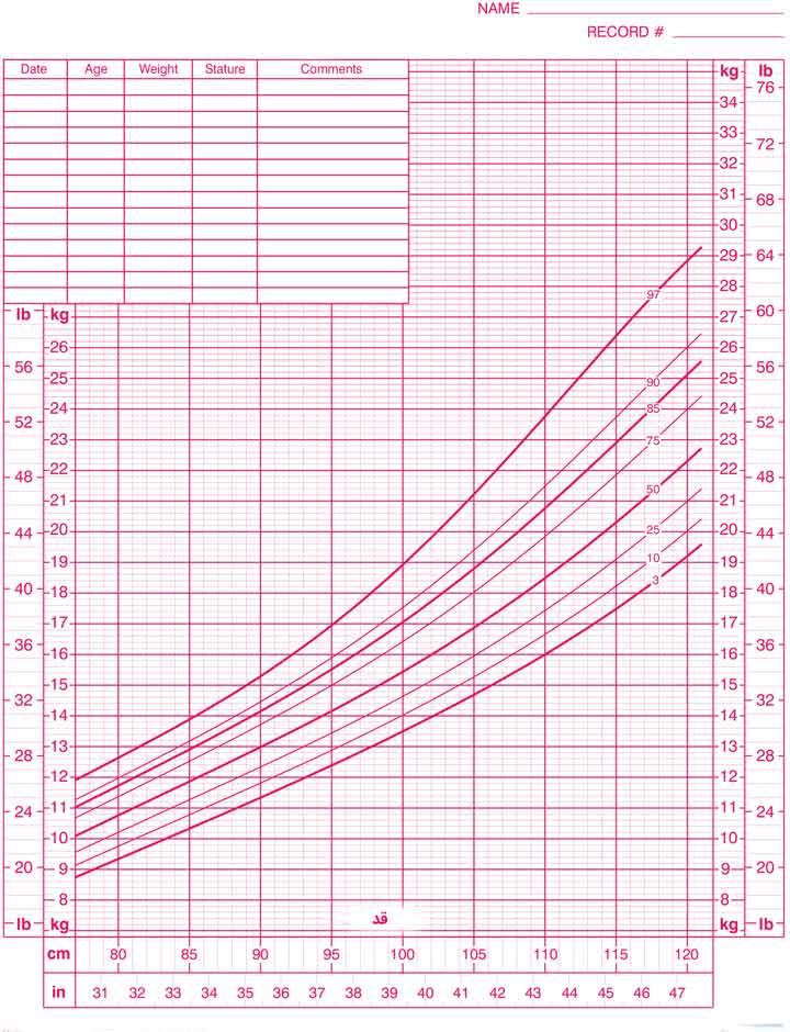 نمودار وزن به ازای قد
