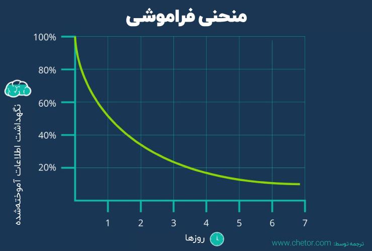 منحنی فراموشی چیست